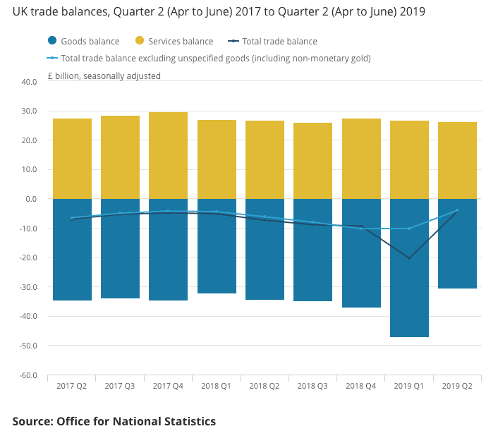 United Kingdom economy contracted in the second quarter