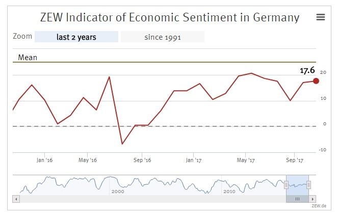 German ZEW economic sentiment edges higher in October