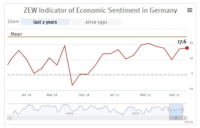 German Economic Confidence Strengthens In October
