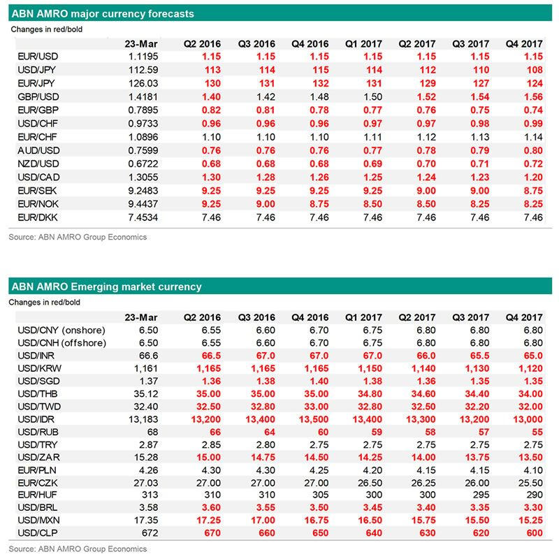 Interbank And Live Exchange Rates
