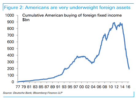 Foreign asset allocations