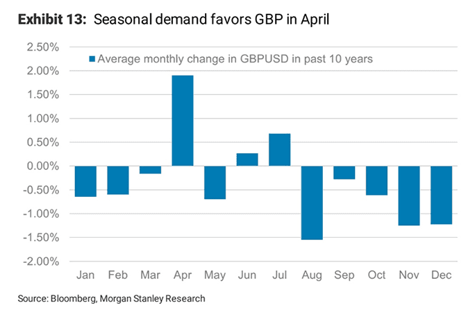 April is a good month for the Pound