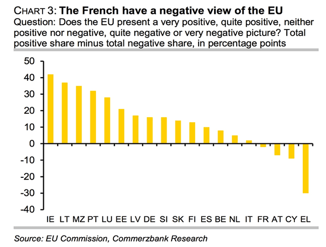Attitudes to the EU