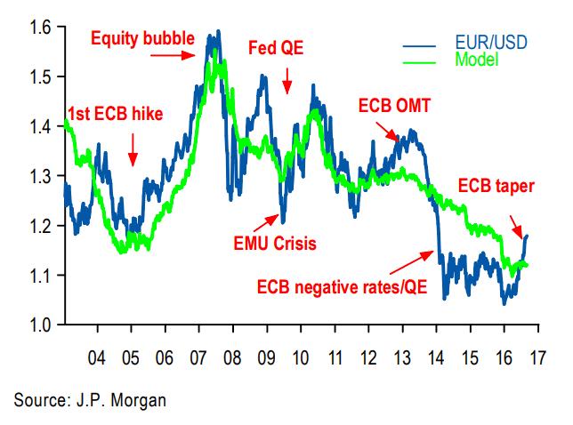 JPMorgan Euro dollar fair-value