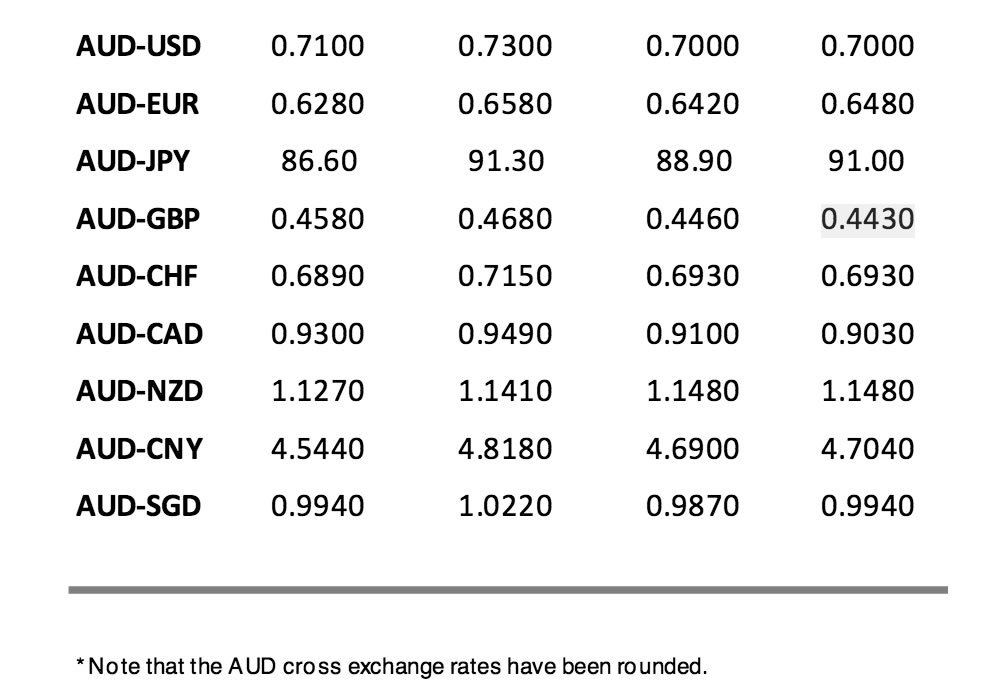 Australian Dollar Forecasts For 2016 From St George Bank
