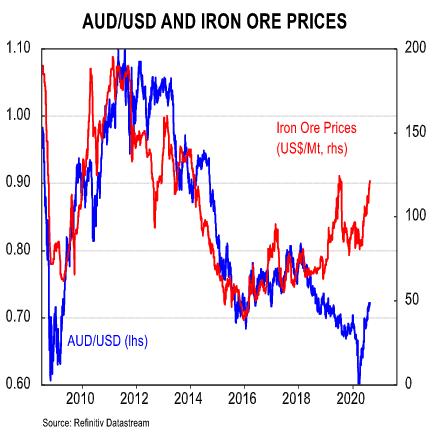 AUD vs. iron ore prices