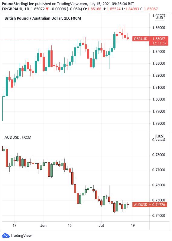 Australian dollar exchange rate for July 15