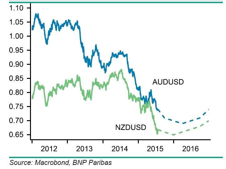 Australian forex market news