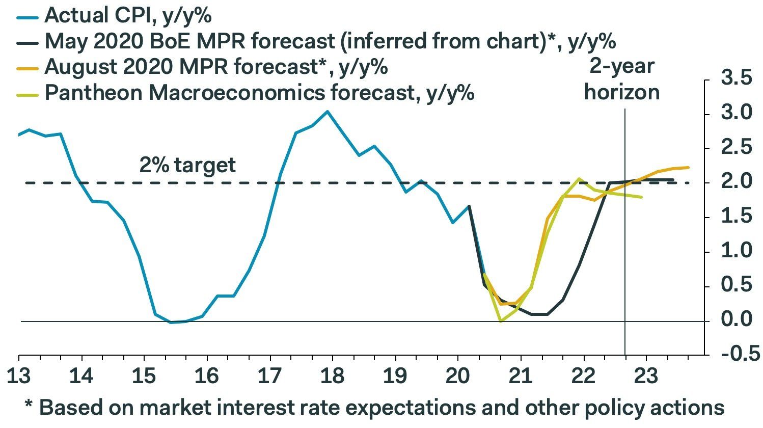 Bank of England expectations