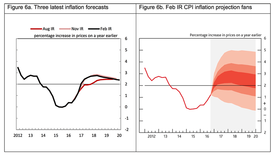 Bank of England inflation forecasts