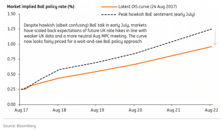 Bank of England interest rate expectations