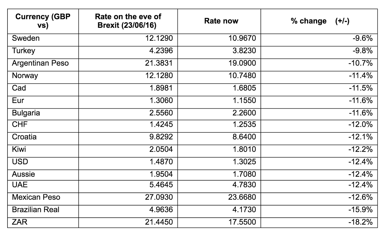 Uk forex fees