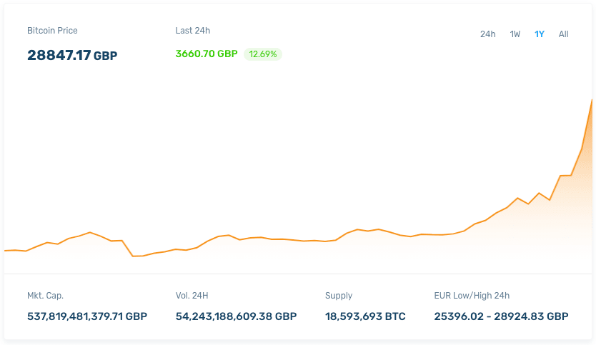 bitcoin market sterling