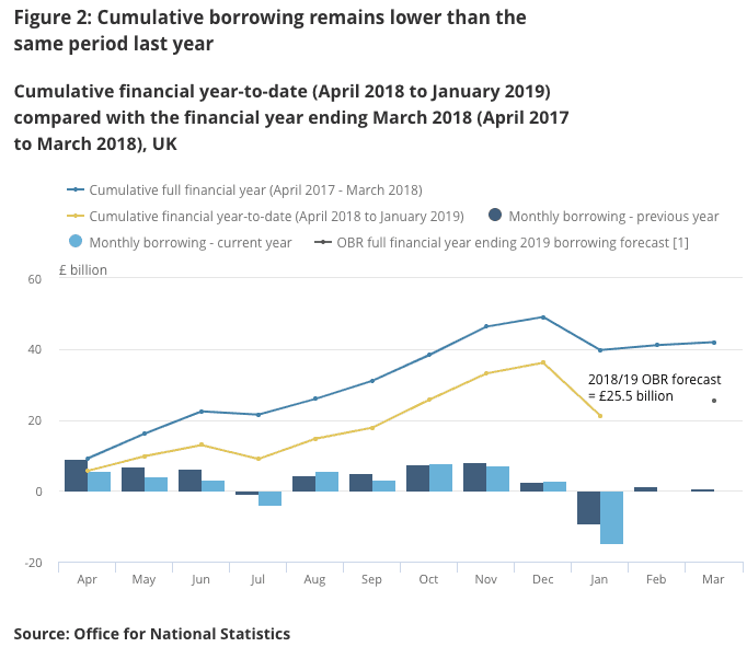 Public sector borrowing is falling