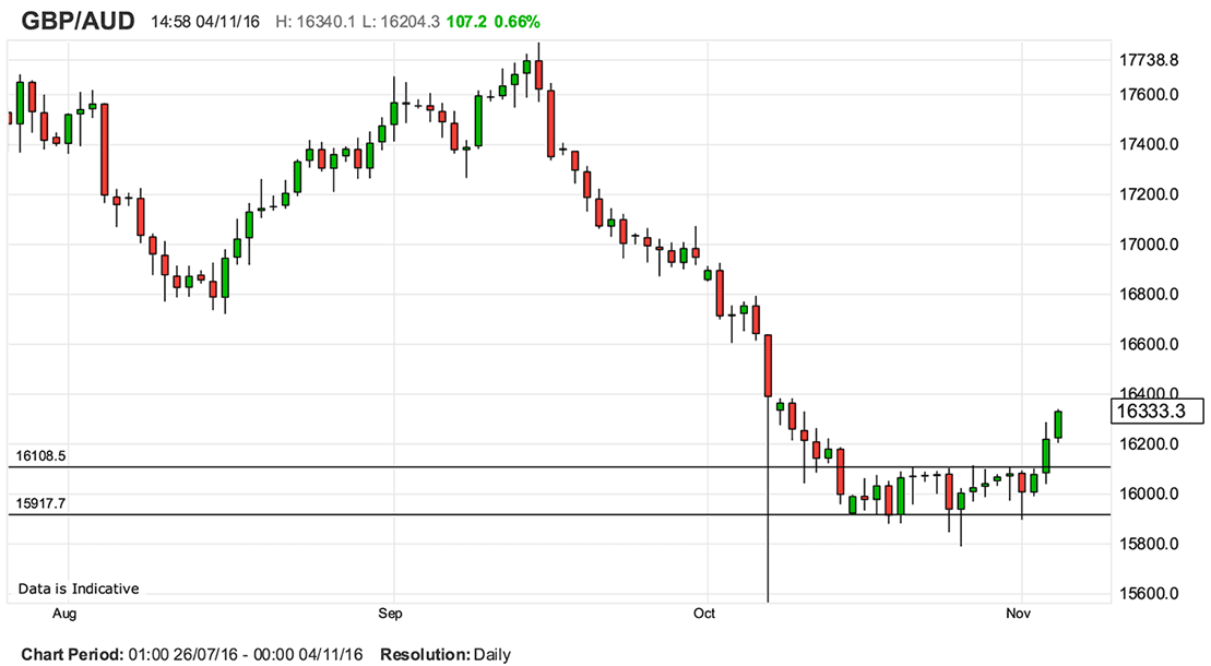 Gbp To Aud Breakout