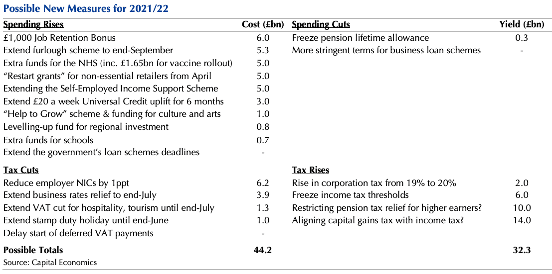 Budget cheat sheet Capital Economics