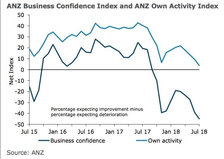 More Countries/Regions for Business Confidence: Net Balance