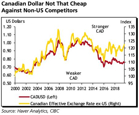 Canadian Dollar Strength Behind Bank Of