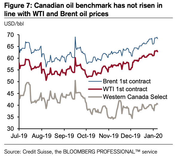 Canadian Dollar and oil