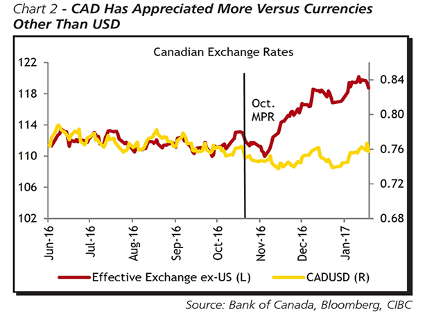 Canadian Dollar Overpriced