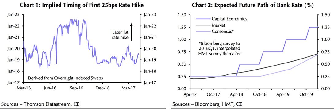 Capital Economics interest rate rises