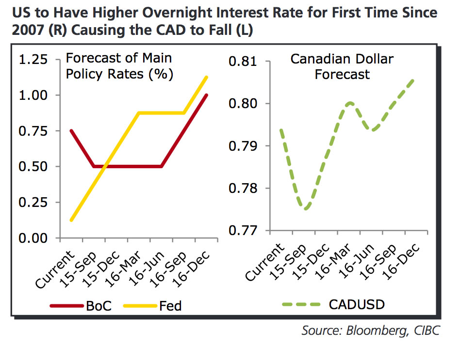 Cibc Forecast For The Canadian Dollar
