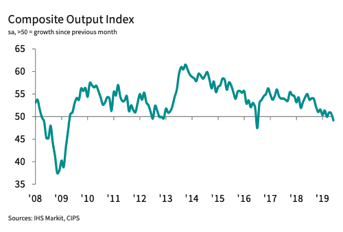 Services sector activity contracts in June; first time since May 2018: PMI