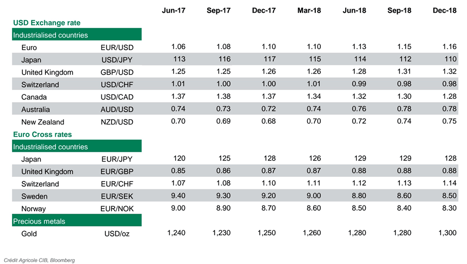 Credit Agricole Have Released Their Foreign Exchange Forecasts