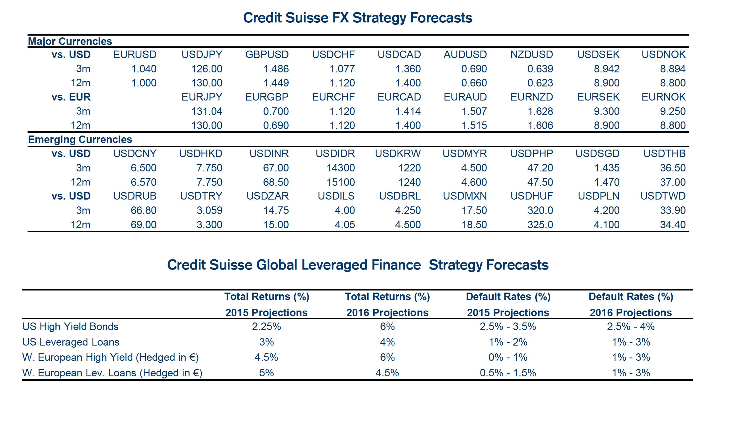 Credit suisse forex login