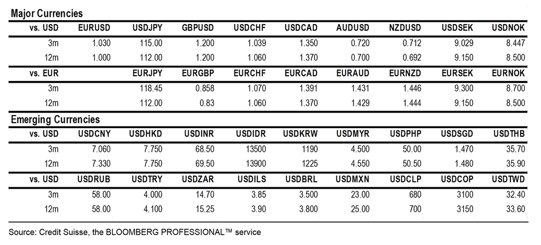 Credit Suisse update foreign exchange forecasts