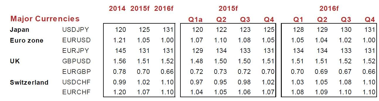 Currency Forecast Data Scotiabank