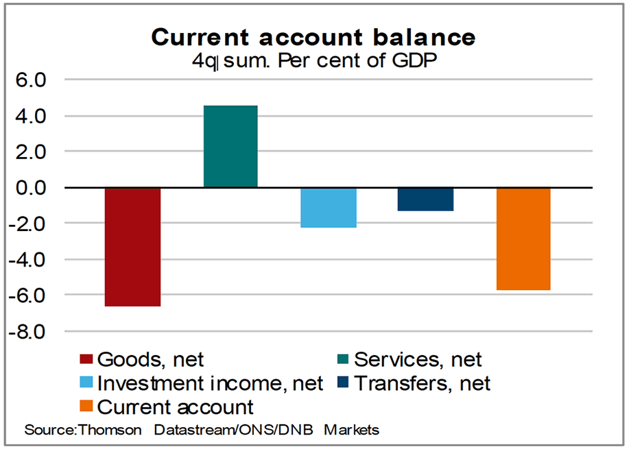 Current account to weigh