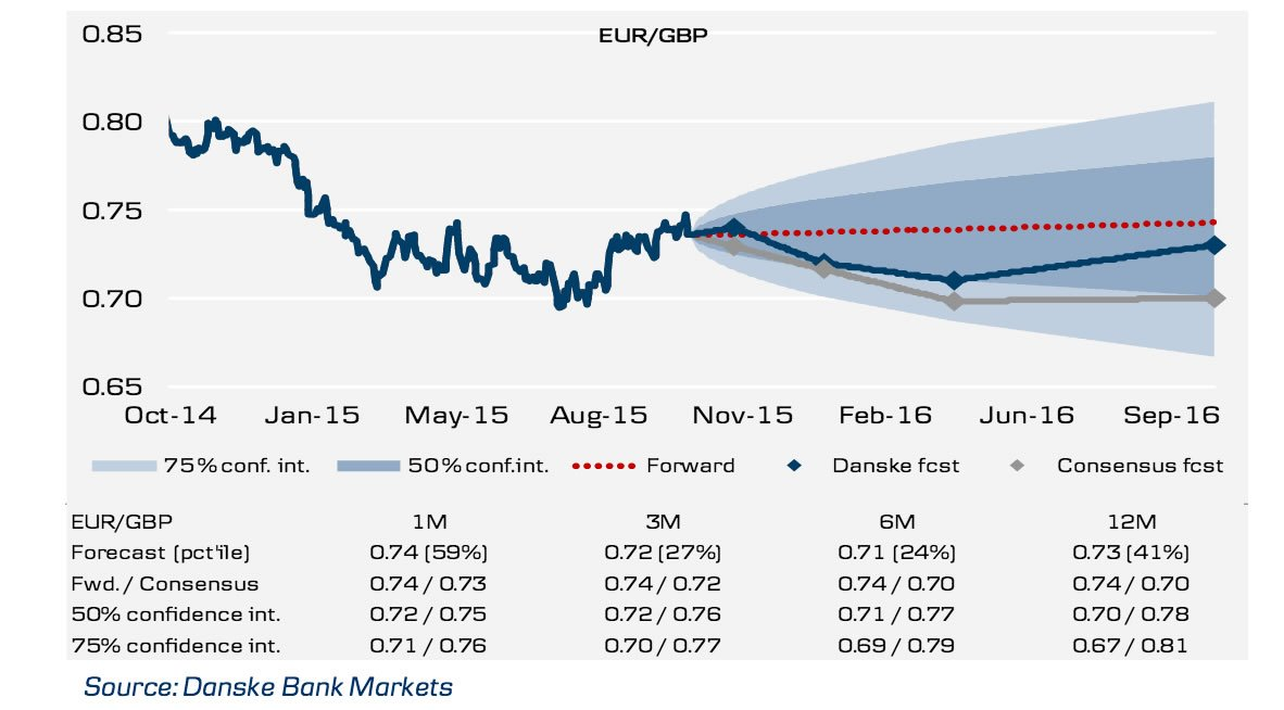 Euro trading rate