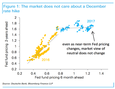 December rate hike expectations