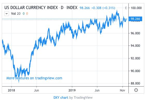 """Picos del índice del dólar """"ancho ="""" 750"""