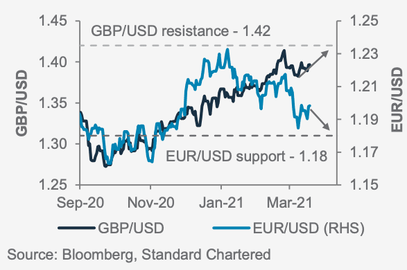 Dollar vs Euro and Pound Standard Chartered