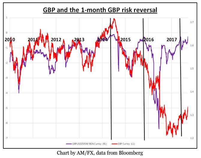 FX options market has a warning.