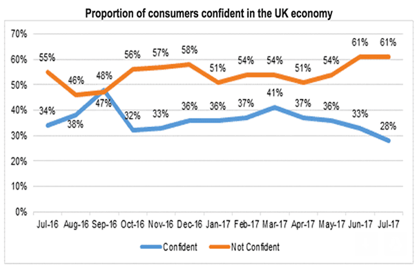 UK economic confidence sliding