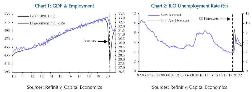 Employment and GDP