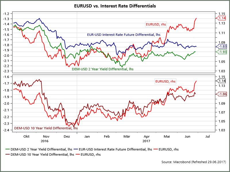 Forex interest rate differentials