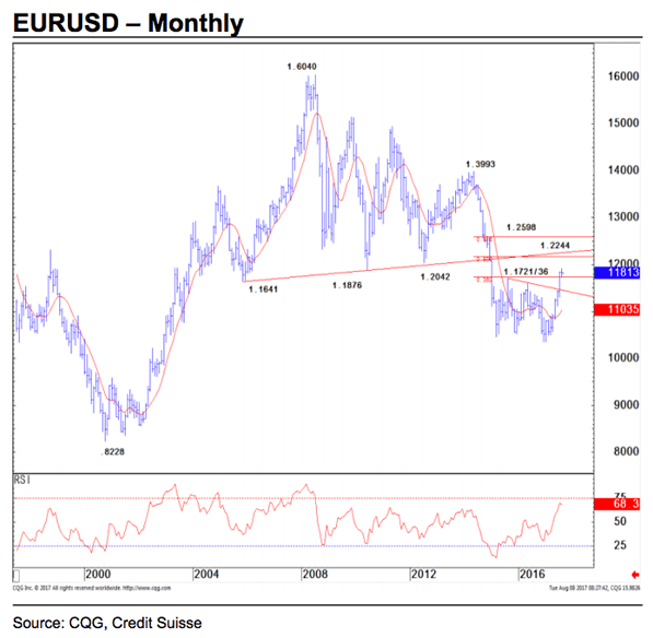 EUR to USD monthly chart