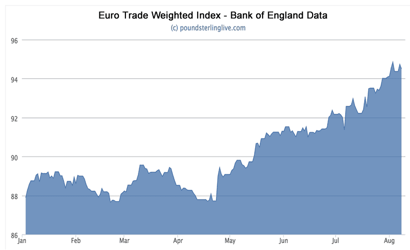 Euro exchange rate TWI