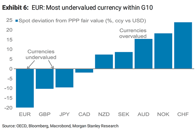 Euro most undervalued currency