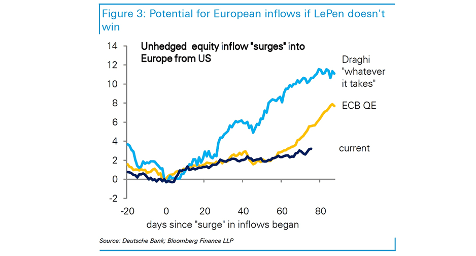 Euro to benefit from investor inflows from the US