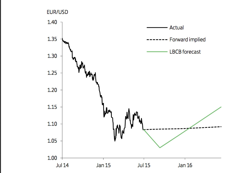 Euro forecasts lowered at Lloyds