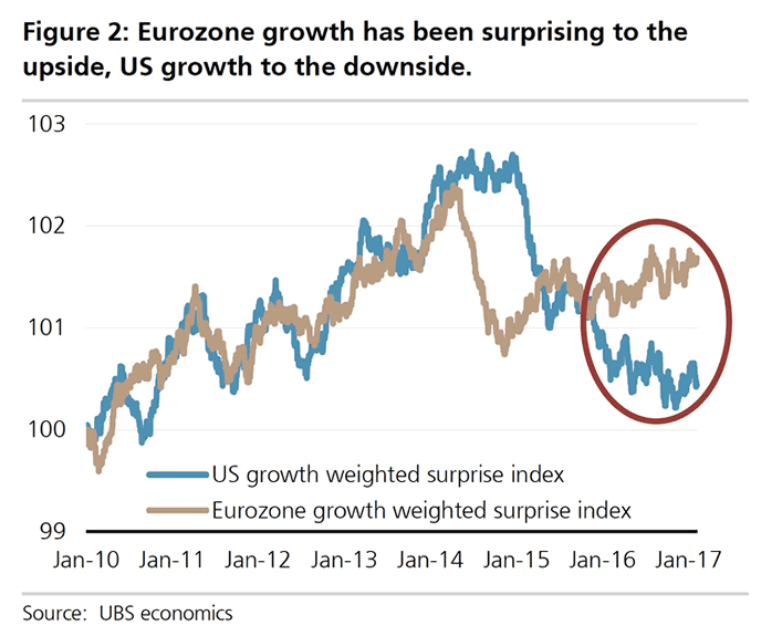 Eurozone surprising to the upside