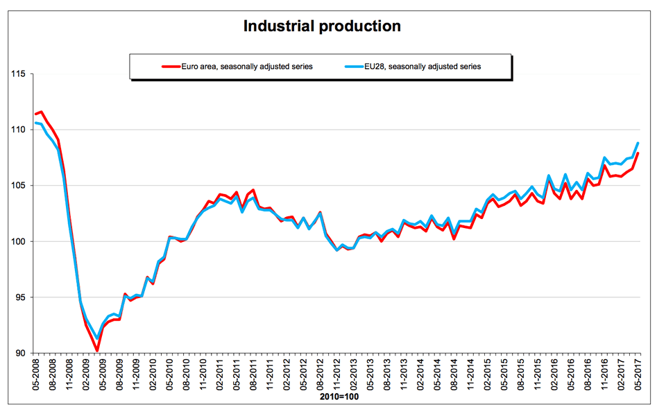 Eurozone industrial production to boost the Euro