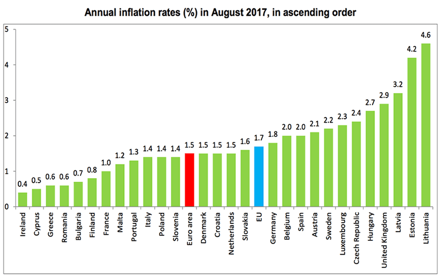 Eurozone inflation up to 1.5 percent in August