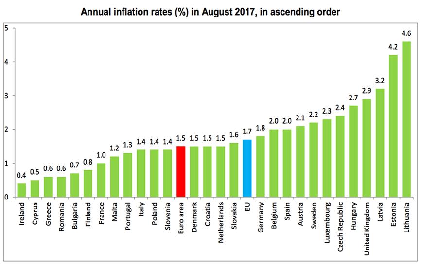 Eurozone inflation to slide below 1%?