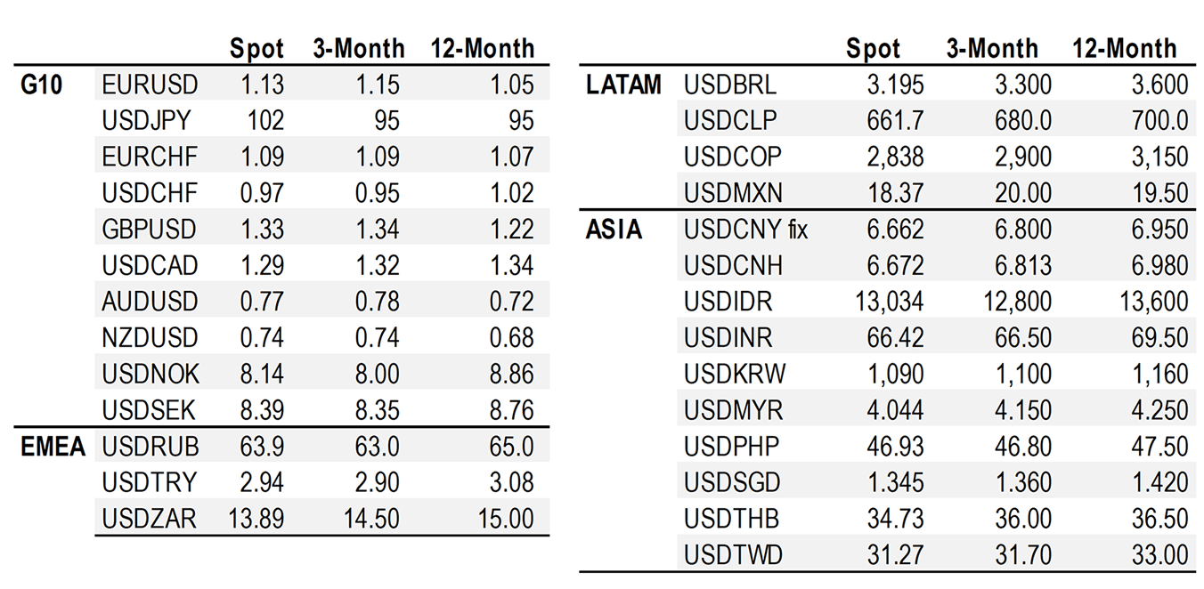 Credit Suisse Exchange Rate Forecast Table